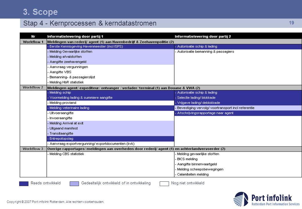 Copyright © 2007 Port infolink Rotterdam. Alle rechten voorbehouden. 19 Stap 4 - Kernprocessen & kerndatastromen 3. Scope Reeds ontwikkeldGedeeltelijk