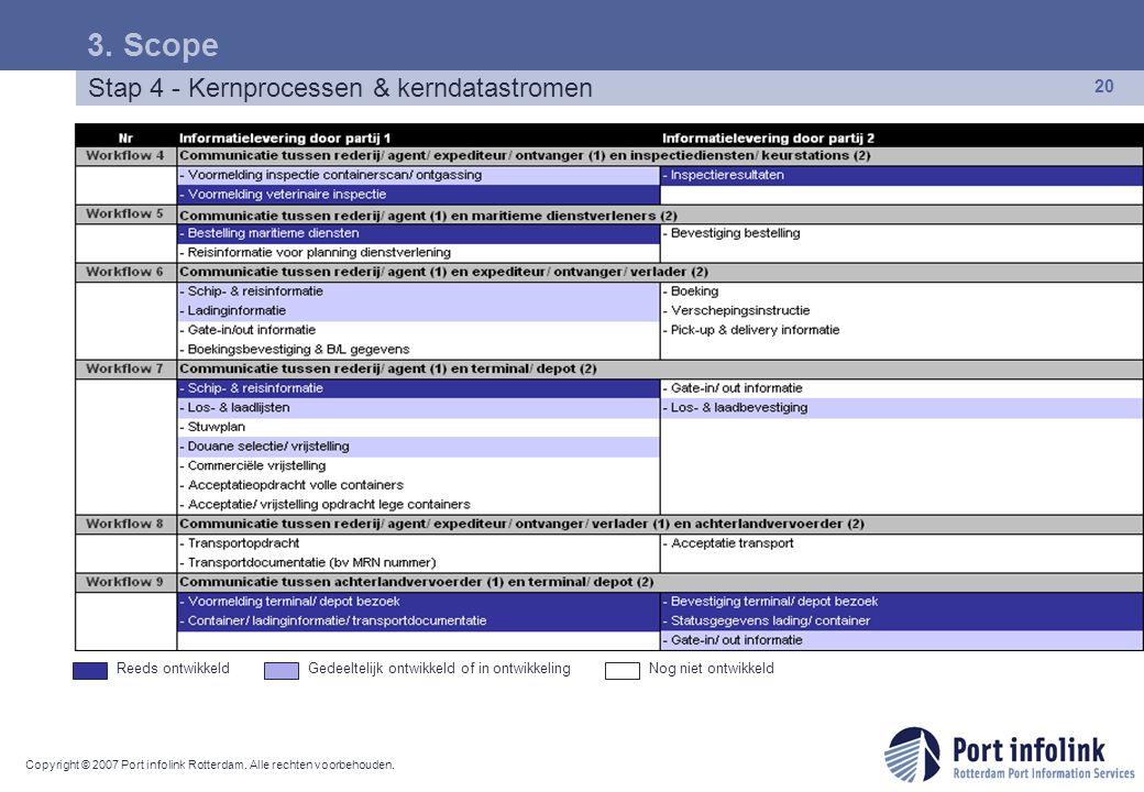 Copyright © 2007 Port infolink Rotterdam. Alle rechten voorbehouden. 20 Stap 4 - Kernprocessen & kerndatastromen 3. Scope Reeds ontwikkeldGedeeltelijk