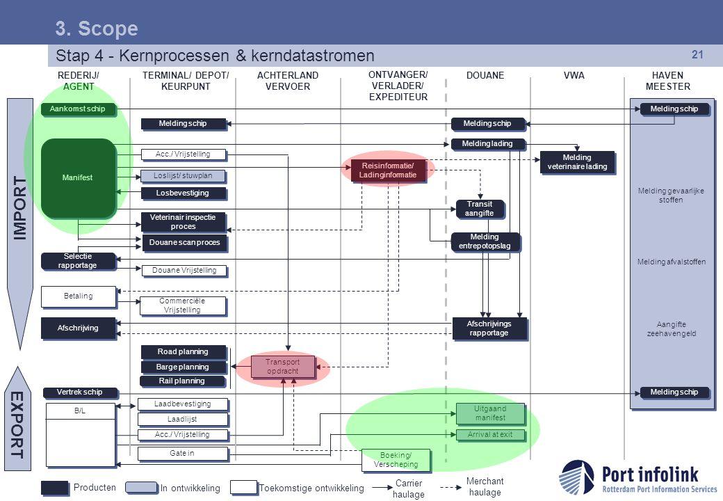 Copyright © 2007 Port infolink Rotterdam. Alle rechten voorbehouden. 21 Stap 4 - Kernprocessen & kerndatastromen 3. Scope In ontwikkeling Carrier haul