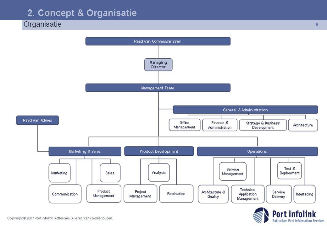 Copyright © 2007 Port infolink Rotterdam. Alle rechten voorbehouden. 9 Organisatie 2. Concept & Organisatie