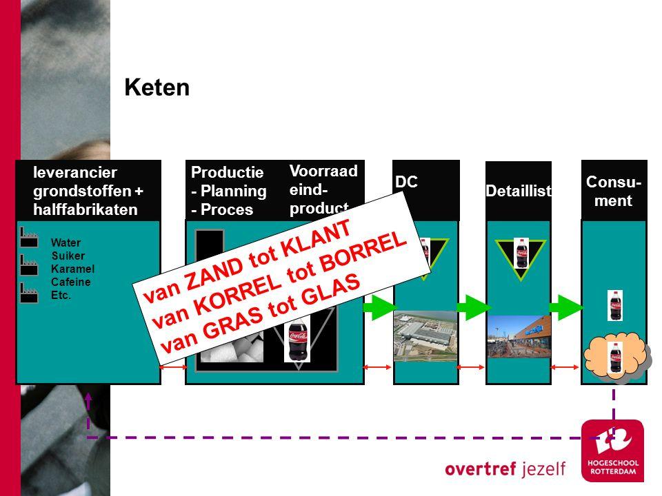 Keten leverancier grondstoffen + halffabrikaten Productie - Planning - Proces Voorraad eind- product DC Detaillist Consu- ment Water Suiker Karamel Cafeine Etc.