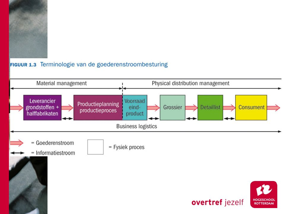 Week 2 Marketing en Logistiek Marketingmix E-commerce BCG-matrix Product-marktmatrix