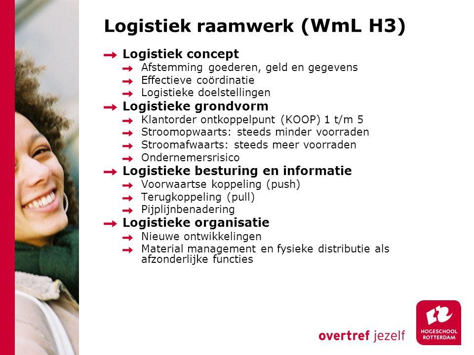 Logistiek raamwerk (WmL H3) Logistiek concept Afstemming goederen, geld en gegevens Effectieve coördinatie Logistieke doelstellingen Logistieke grondv