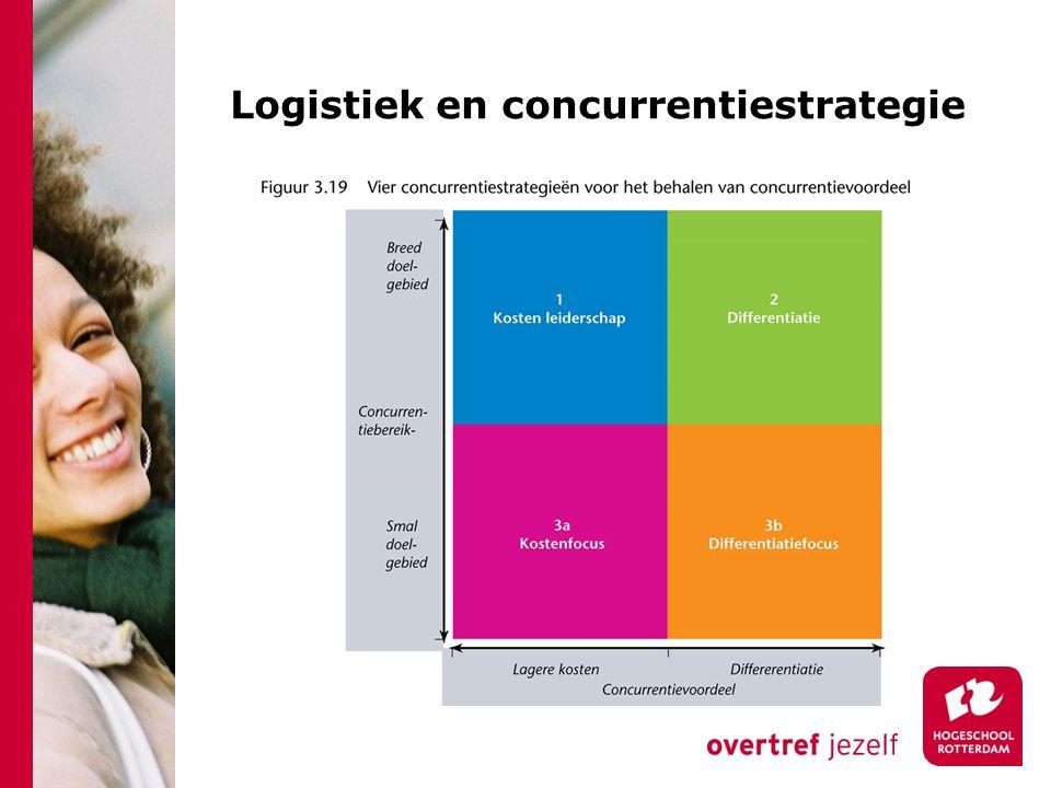 Logistiek en concurrentiestrategie