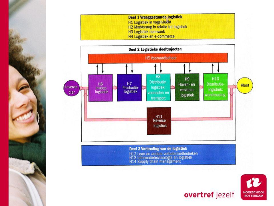 Markttrends Customer-service-explosie: Concurrentievoordelen bij bedienen veeleisende klant Tijdreductie: Product life cycle Lead time management Globalisering: Hoge logistiek kosten, dus......