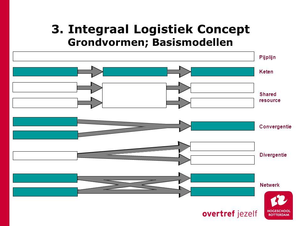 Shared resource Pijplijn Keten Divergentie Convergentie Netwerk 3. Integraal Logistiek Concept Grondvormen; Basismodellen