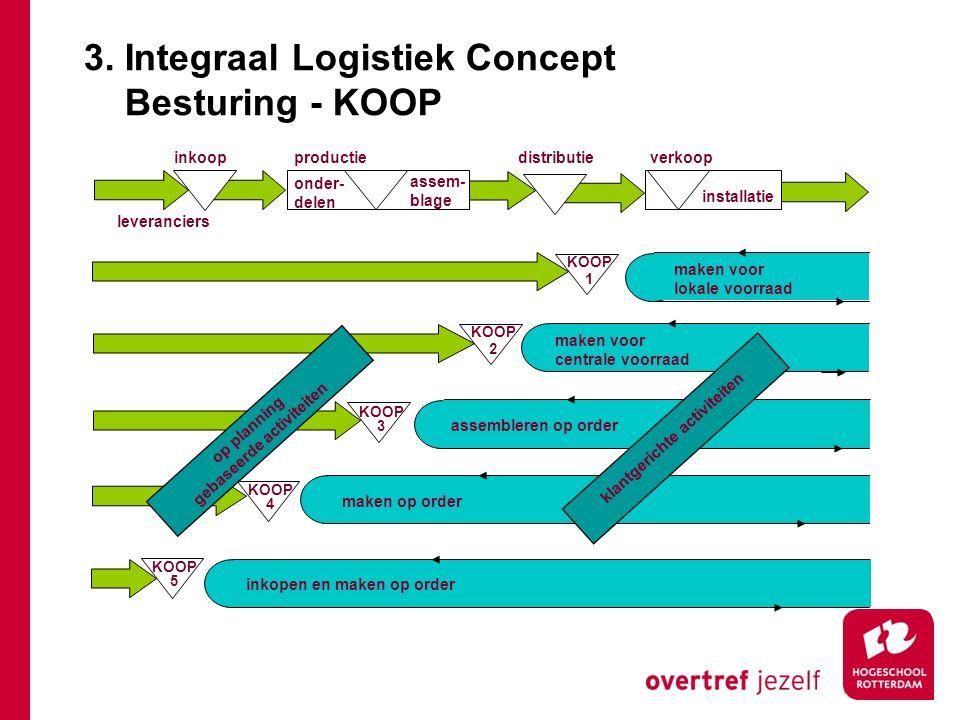 onder- delen assem- blage installatie inkoopproductiedistributieverkoop leveranciers KOOP 1 KOOP 2 KOOP 3 KOOP 4 KOOP 5 maken voor lokale voorraad mak