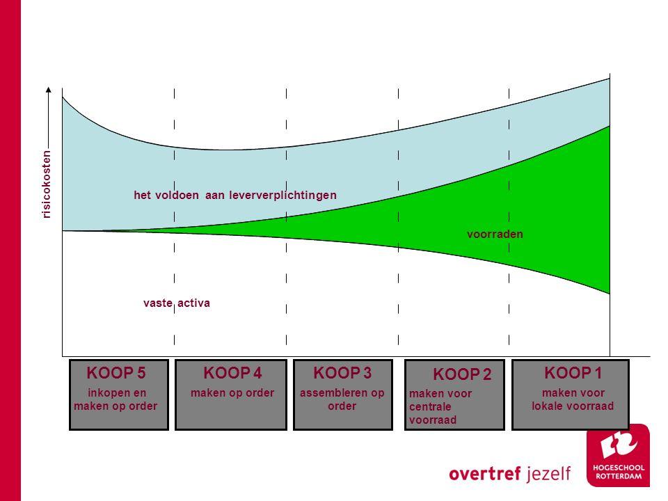 KOOP 5 inkopen en maken op order het voldoen aan leververplichtingen voorraden vaste activa risicokosten KOOP 1 maken voor lokale voorraad KOOP 2 make