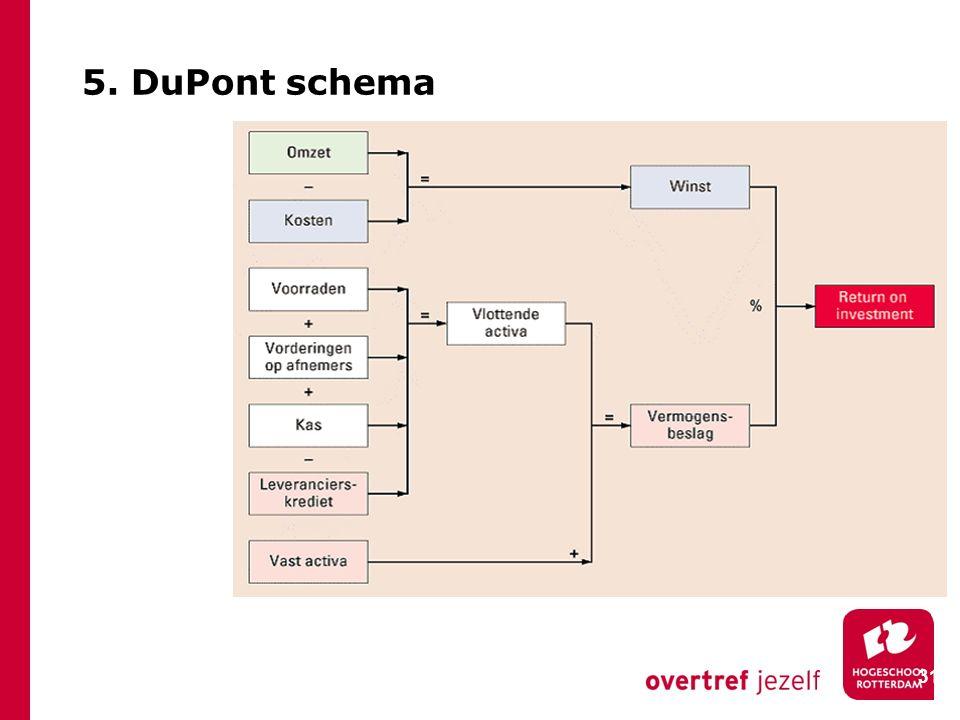 31 5. DuPont schema