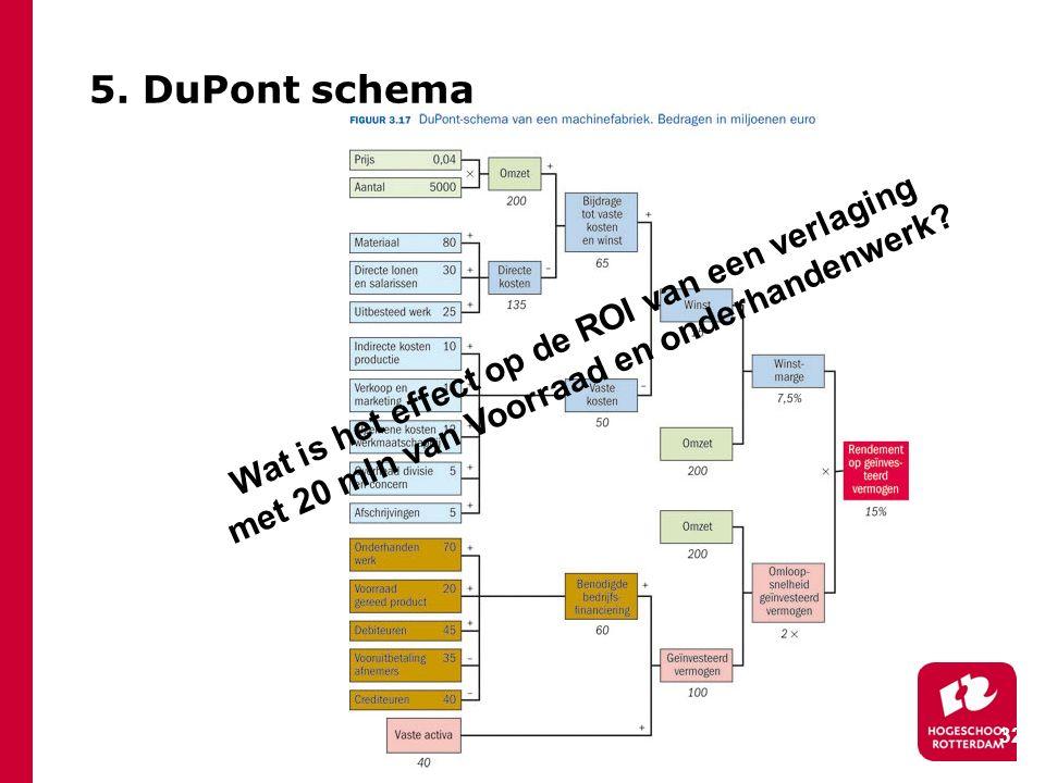 32 5. DuPont schema Wat is het effect op de ROI van een verlaging met 20 mln van Voorraad en onderhandenwerk?