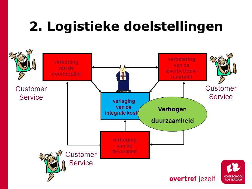 verkorting van de doorlooptijd verbetering van de leverbetrouw- baarheid verlaging van de integrale kosten verhoging van de flexibiliteit Customer Ser