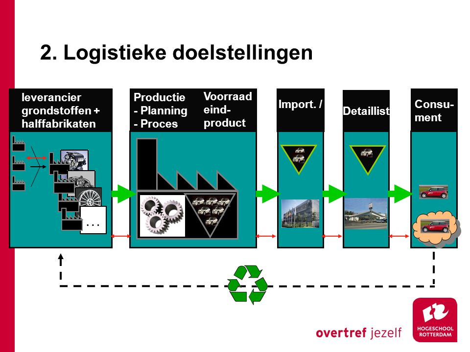 leverancier grondstoffen + halffabrikaten Productie - Planning - Proces Voorraad eind- product Import. / Detaillist Consu- ment … 2. Logistieke doelst