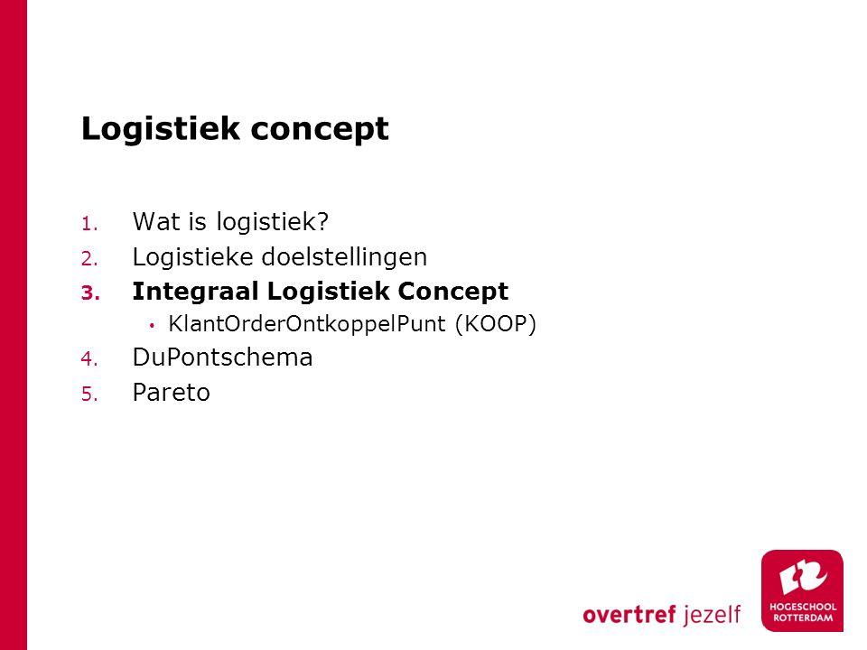 Op tijd leveren Flexibiliteit Logistieke aandachtsgebieden: hoe.