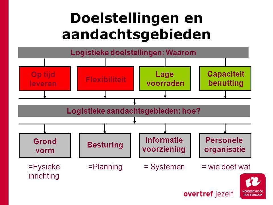 Op tijd leveren Flexibiliteit Logistieke aandachtsgebieden: hoe? Grond vorm Besturing Informatie voorziening Personele organisatie Logistieke doelstel