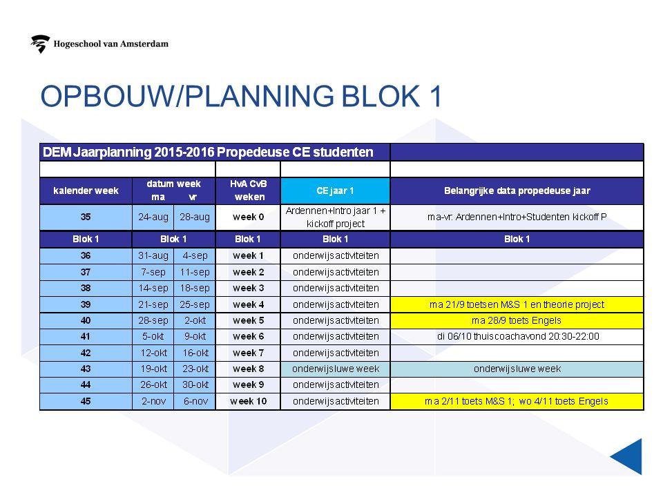 OPBOUW/PLANNING BLOK 1