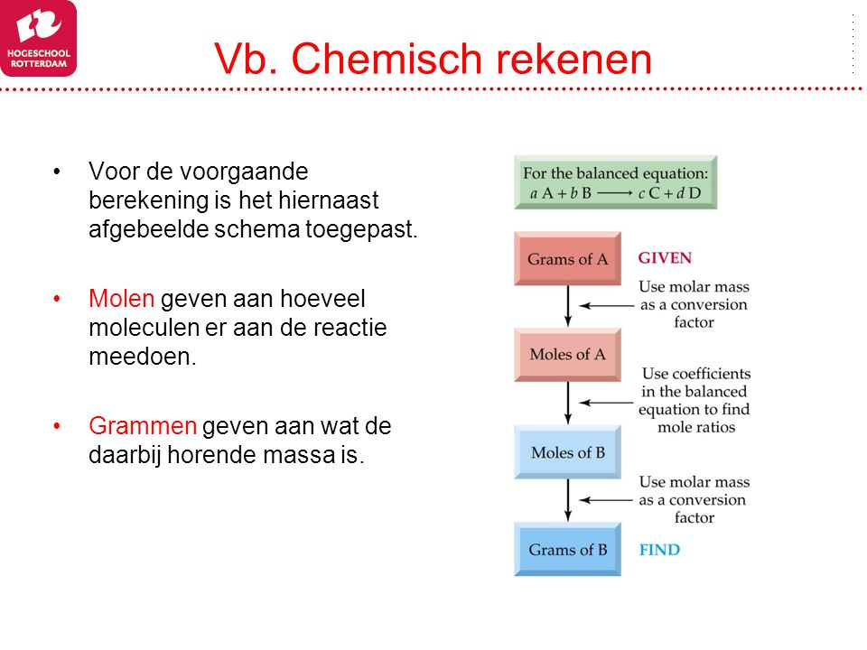 Vb. Chemisch rekenen Voor de voorgaande berekening is het hiernaast afgebeelde schema toegepast. Molen geven aan hoeveel moleculen er aan de reactie m