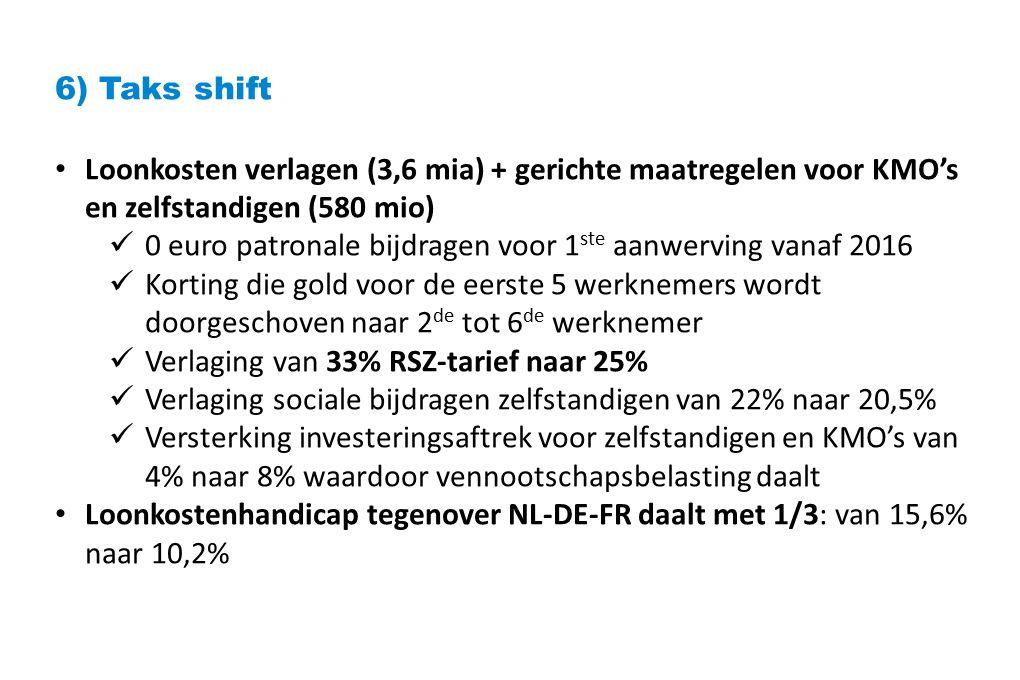 6) Taks shift Loonkosten verlagen (3,6 mia) + gerichte maatregelen voor KMO's en zelfstandigen (580 mio) 0 euro patronale bijdragen voor 1 ste aanwerving vanaf 2016 Korting die gold voor de eerste 5 werknemers wordt doorgeschoven naar 2 de tot 6 de werknemer Verlaging van 33% RSZ-tarief naar 25% Verlaging sociale bijdragen zelfstandigen van 22% naar 20,5% Versterking investeringsaftrek voor zelfstandigen en KMO's van 4% naar 8% waardoor vennootschapsbelasting daalt Loonkostenhandicap tegenover NL-DE-FR daalt met 1/3: van 15,6% naar 10,2%