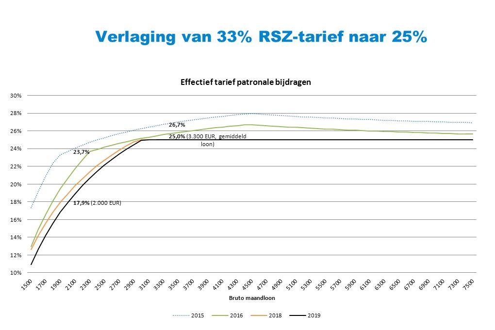 Verlaging van 33% RSZ-tarief naar 25%