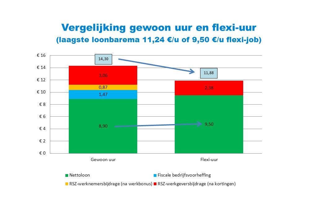 Vergelijking gewoon uur en flexi-uur (laagste loonbarema 11,24 €/u of 9,50 €/u flexi-job) 14,30 11,88