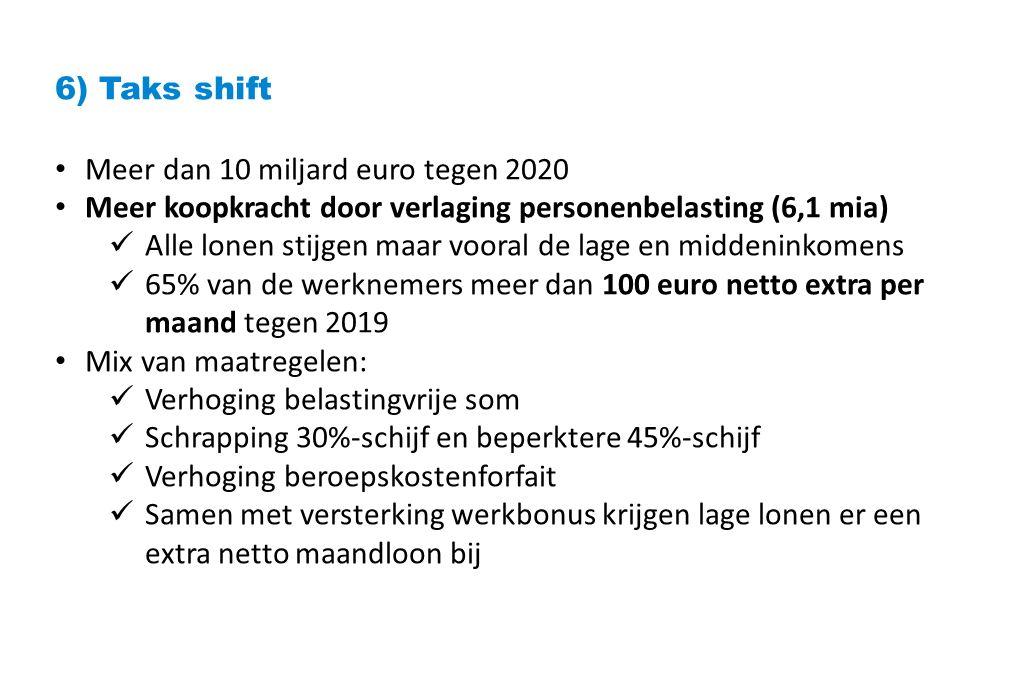 6) Taks shift Meer dan 10 miljard euro tegen 2020 Meer koopkracht door verlaging personenbelasting (6,1 mia) Alle lonen stijgen maar vooral de lage en middeninkomens 65% van de werknemers meer dan 100 euro netto extra per maand tegen 2019 Mix van maatregelen: Verhoging belastingvrije som Schrapping 30%-schijf en beperktere 45%-schijf Verhoging beroepskostenforfait Samen met versterking werkbonus krijgen lage lonen er een extra netto maandloon bij