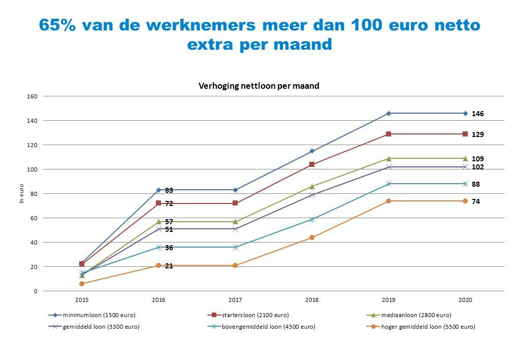 65% van de werknemers meer dan 100 euro netto extra per maand