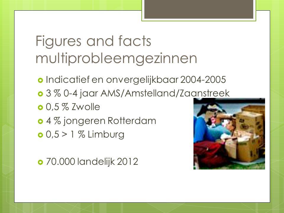 Figures and facts multiprobleemgezinnen  Indicatief en onvergelijkbaar 2004-2005  3 % 0-4 jaar AMS/Amstelland/Zaanstreek  0,5 % Zwolle  4 % jonger