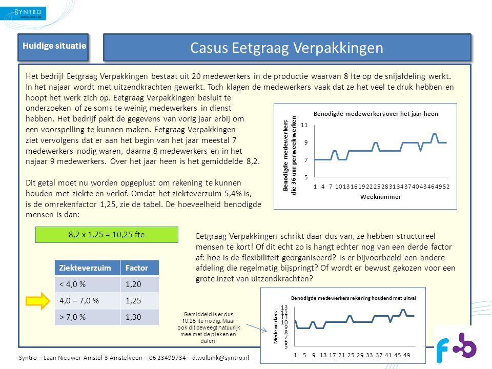 Het bedrijf Eetgraag Verpakkingen bestaat uit 20 medewerkers in de productie waarvan 8 fte op de snijafdeling werkt.