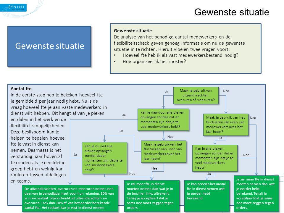 Gewenste situatie Roostersituatie Als laatste stap moeten de gemaakte keuzes worden door vertaald naar de roostersituatie.