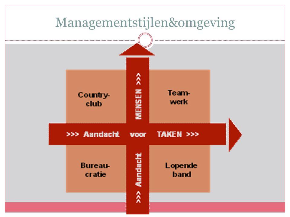 Managementstijlen&omgeving