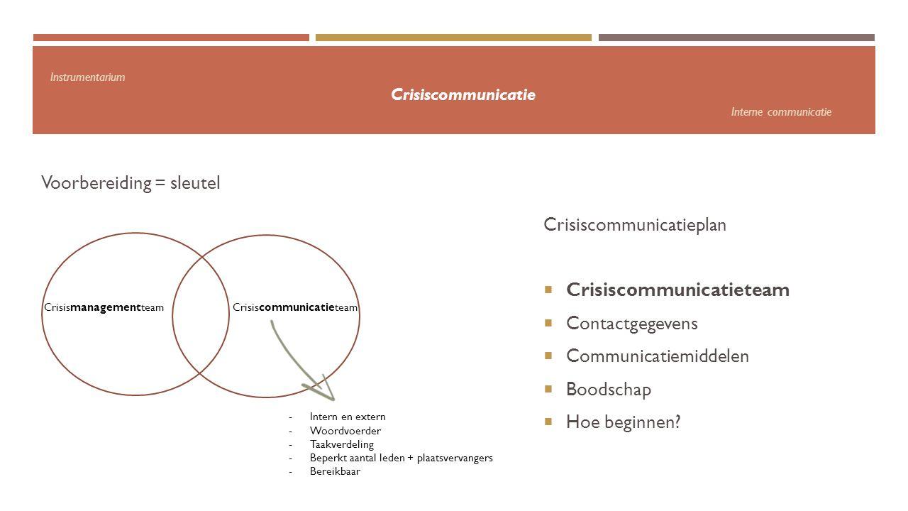 Instrumentarium Crisiscommunicatie Interne communicatie Voorbereiding = sleutel Crisiscommunicatieplan  Crisiscommunicatieteam  Contactgegevens  Co