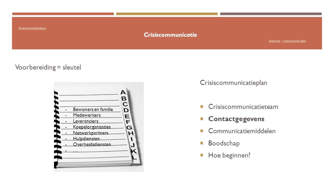 Instrumentarium Crisiscommunicatie Interne communicatie Voorbereiding = sleutel -Bewoners en familie -Medewerkers -Leveranciers -Koepelorganisaties -N