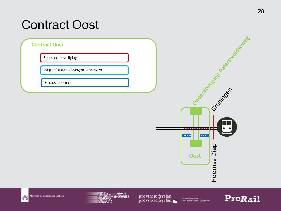 28 Contract Oost Weg-infra aanpassingen Groningen Geluidsschermen Spoor en beveiliging Groningen Onderdoorgang Paterswoldseweg Hoornse Diep Oost