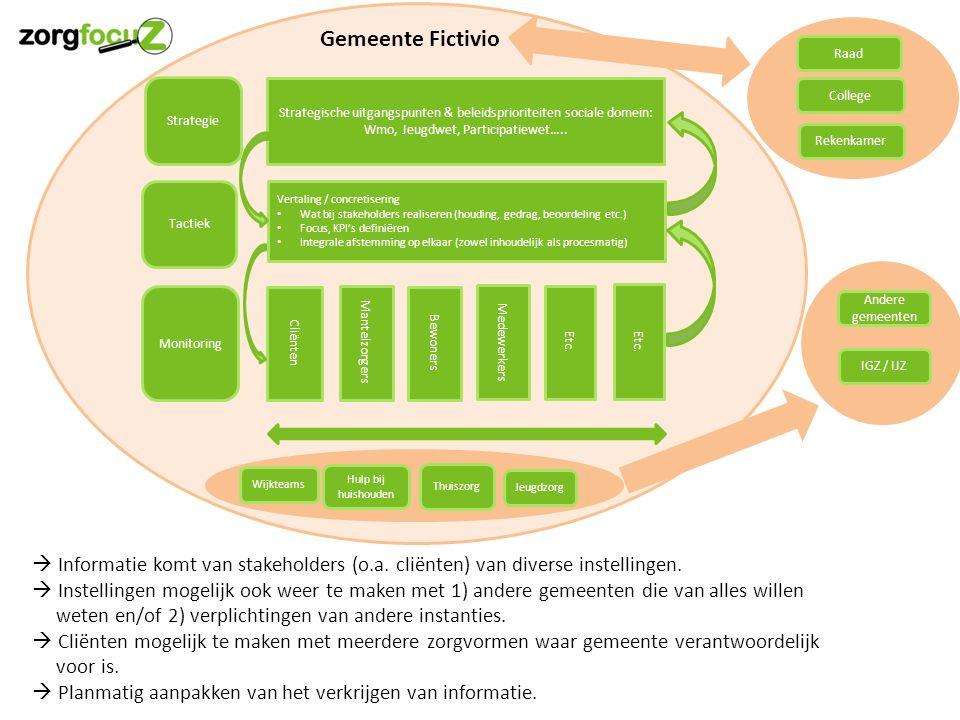 Strategische uitgangspunten & beleidsprioriteiten sociale domein: Wmo, Jeugdwet, Participatiewet…..