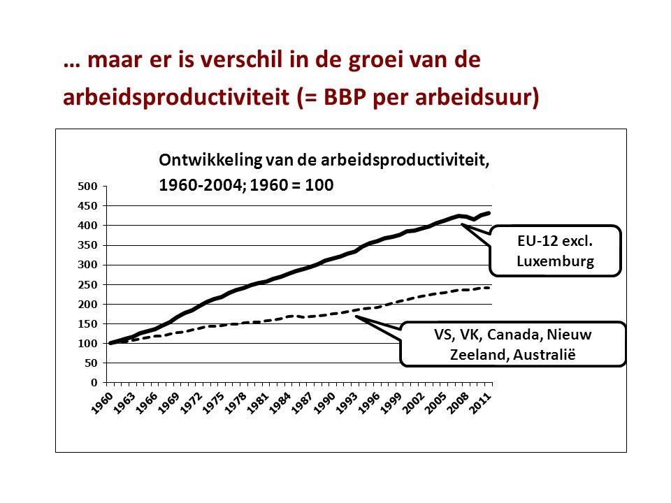 … maar er is verschil in de groei van de arbeidsproductiviteit (= BBP per arbeidsuur)