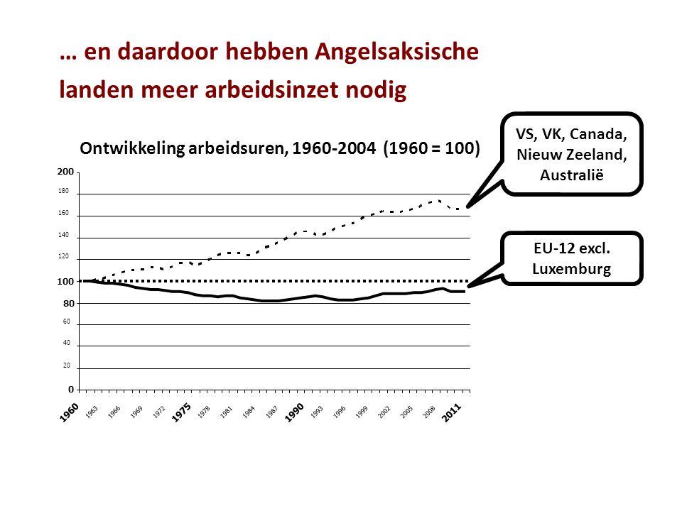 EU-12 excl. Luxemburg VS, VK, Canada, Nieuw Zeeland, Australië … en daardoor hebben Angelsaksische landen meer arbeidsinzet nodig
