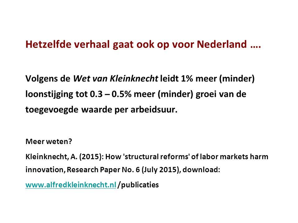 Hetzelfde verhaal gaat ook op voor Nederland …. Volgens de Wet van Kleinknecht leidt 1% meer (minder) loonstijging tot 0.3 ̶ 0.5% meer (minder) groei