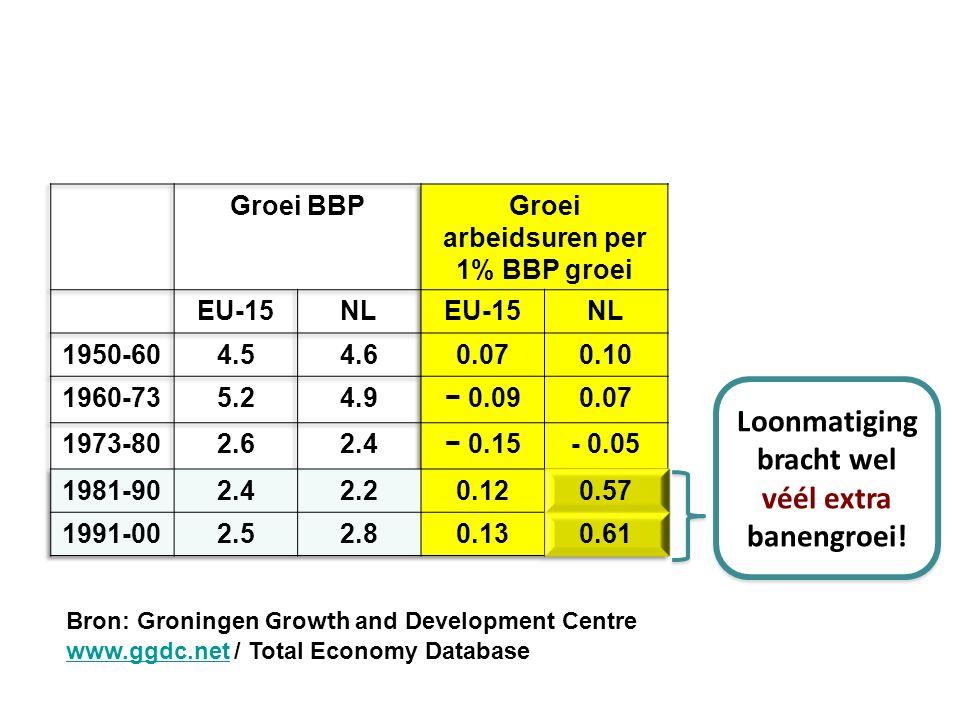 Bron: Groningen Growth and Development Centre www.ggdc.netwww.ggdc.net / Total Economy Database Loonmatiging bracht wel véél extra banengroei!