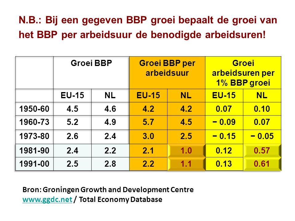 N.B.: Bij een gegeven BBP groei bepaalt de groei van het BBP per arbeidsuur de benodigde arbeidsuren.