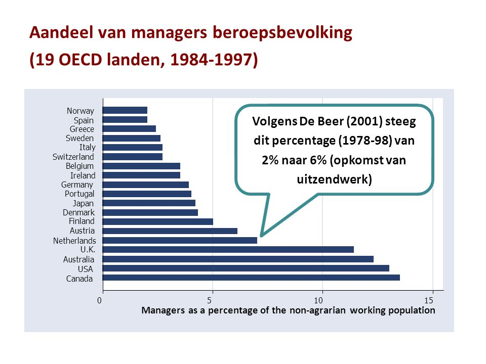 Aandeel van managers beroepsbevolking (19 OECD landen, 1984-1997) 051015 Managers as a percentage of the non-agrarian working population Canada USA Australia U.K.