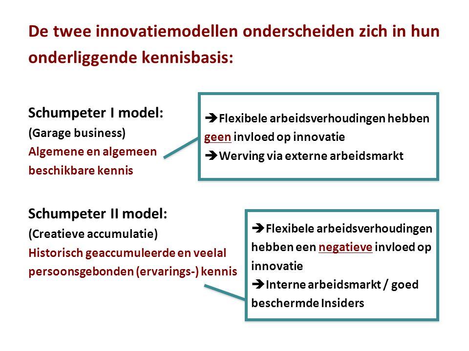 De twee innovatiemodellen onderscheiden zich in hun onderliggende kennisbasis: Schumpeter I model: (Garage business) Algemene en algemeen beschikbare kennis Schumpeter II model: (Creatieve accumulatie) Historisch geaccumuleerde en veelal persoonsgebonden (ervarings-) kennis  Flexibele arbeidsverhoudingen hebben geen invloed op innovatie  Werving via externe arbeidsmarkt  Flexibele arbeidsverhoudingen hebben geen invloed op innovatie  Werving via externe arbeidsmarkt  Flexibele arbeidsverhoudingen hebben een negatieve invloed op innovatie  Interne arbeidsmarkt / goed beschermde Insiders  Flexibele arbeidsverhoudingen hebben een negatieve invloed op innovatie  Interne arbeidsmarkt / goed beschermde Insiders