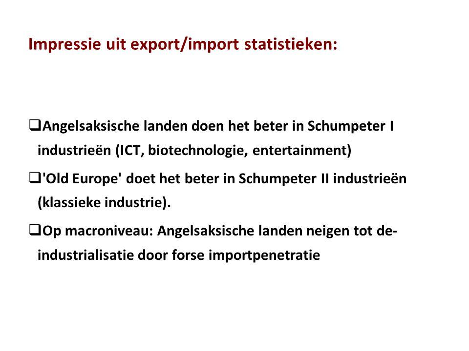 Impressie uit export/import statistieken:  Angelsaksische landen doen het beter in Schumpeter I industrieën (ICT, biotechnologie, entertainment)  'O