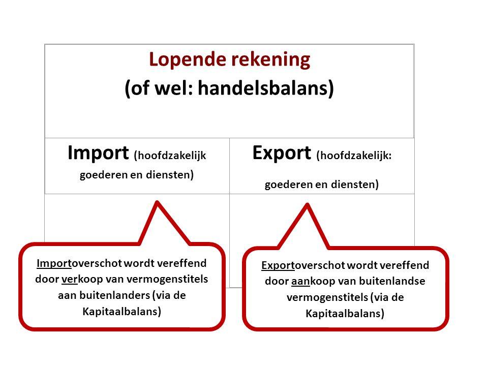 Lopende rekening (of wel: handelsbalans) Import (hoofdzakelijk goederen en diensten) Export (hoofdzakelijk: goederen en diensten) Importoverschot word