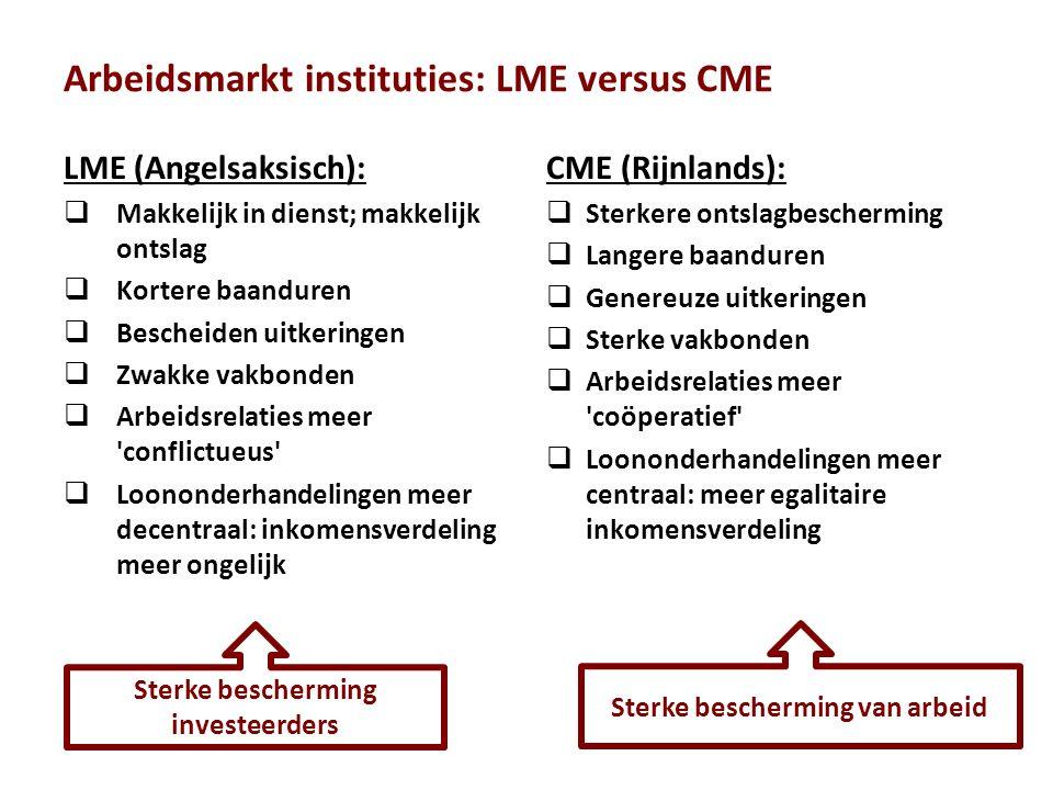 Arbeidsmarkt instituties: LME versus CME LME (Angelsaksisch):  Makkelijk in dienst; makkelijk ontslag  Kortere baanduren  Bescheiden uitkeringen  Zwakke vakbonden  Arbeidsrelaties meer conflictueus  Loononderhandelingen meer decentraal: inkomensverdeling meer ongelijk CME (Rijnlands):  Sterkere ontslagbescherming  Langere baanduren  Genereuze uitkeringen  Sterke vakbonden  Arbeidsrelaties meer coöperatief  Loononderhandelingen meer centraal: meer egalitaire inkomensverdeling Sterke bescherming investeerders Sterke bescherming van arbeid