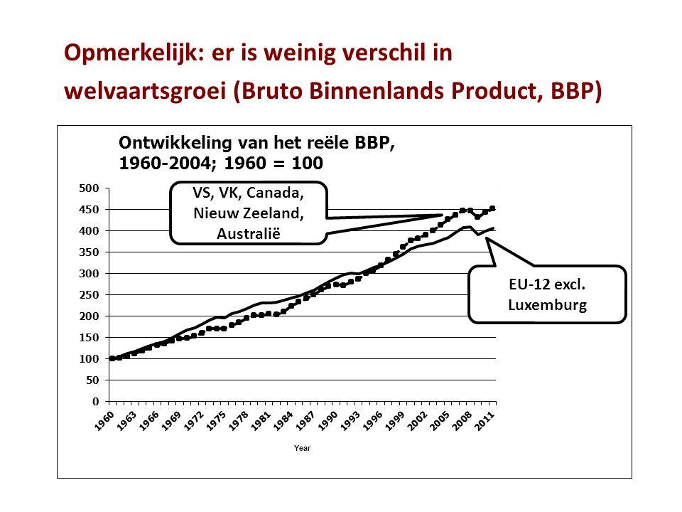 Opmerkelijk: er is weinig verschil in welvaartsgroei (Bruto Binnenlands Product, BBP)