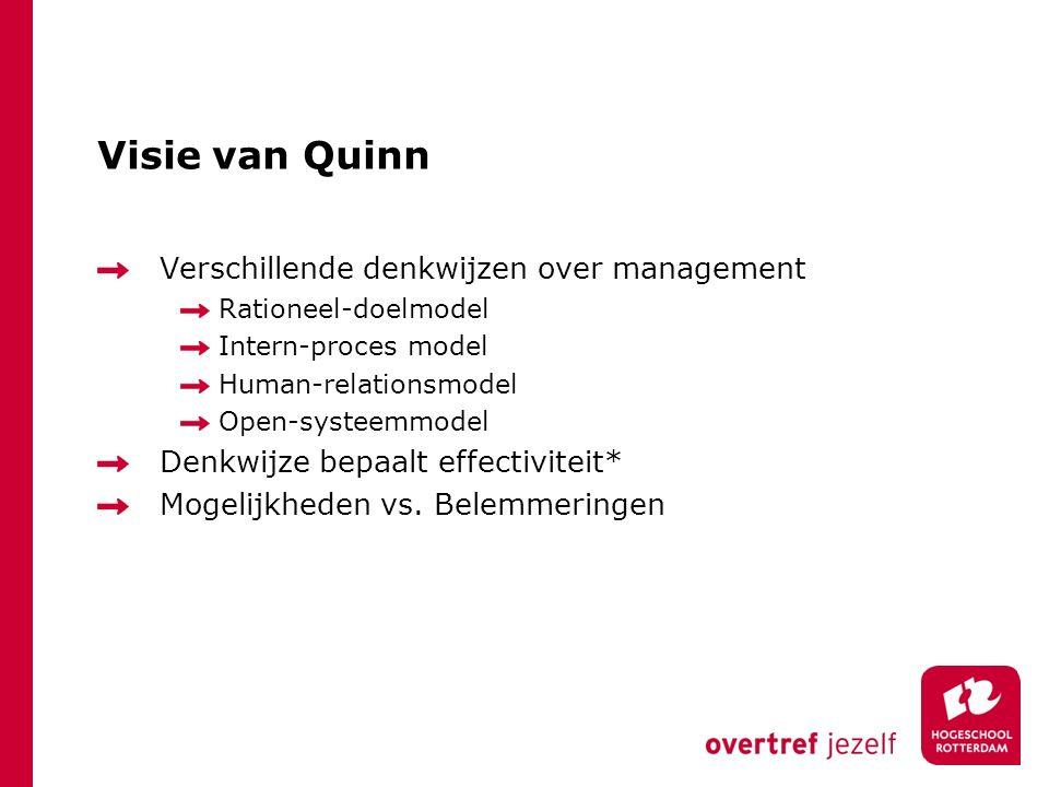 Concurrenrende-waardenmodel 4 invalshoeken van organiseren met 8 verschillende managementrollen, Verbonden aan 4 handelingsalternatieven: Concurreren Samenwerken Controleren Creëren 3 vaardigheden per rol