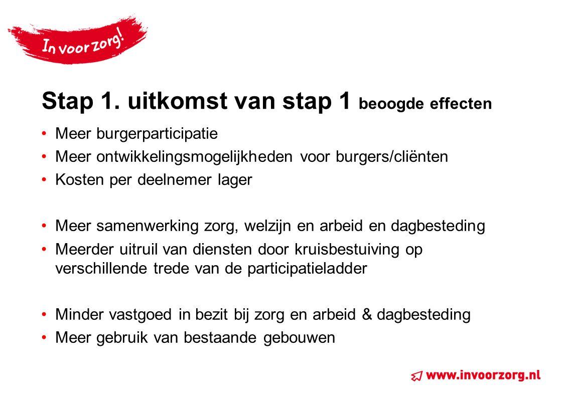 Stap 1. uitkomst van stap 1 beoogde effecten Meer burgerparticipatie Meer ontwikkelingsmogelijkheden voor burgers/cliënten Kosten per deelnemer lager