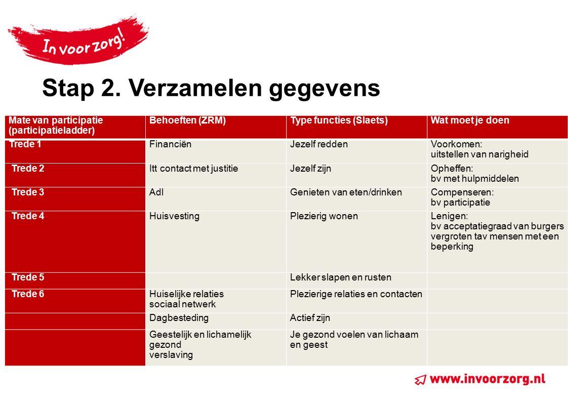 Stap 2. Verzamelen gegevens Mate van participatie (participatieladder) Behoeften (ZRM)Type functies (Slaets)Wat moet je doen Trede 1FinanciënJezelf re