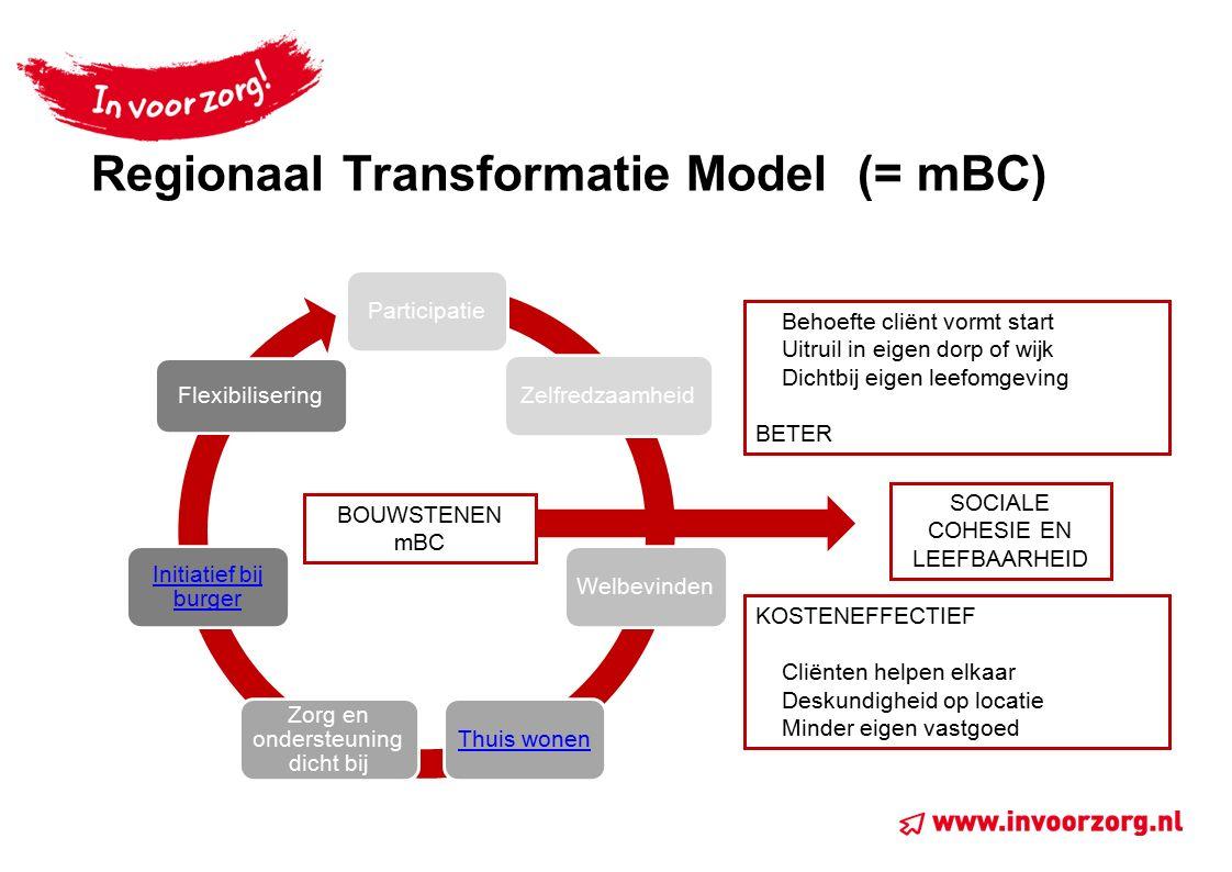 Regionaal Transformatie Model (= mBC) ParticipatieZelfredzaamheidWelbevindenThuis wonen Zorg en ondersteuning dicht bij Initiatief bij burger Flexibil