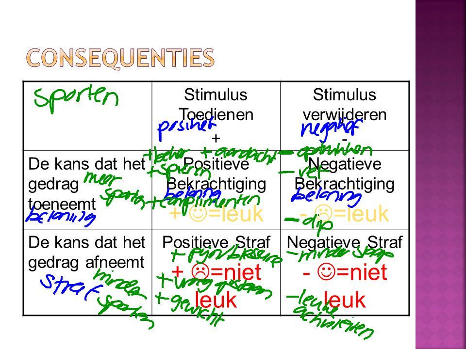 Stimulus Toedienen + Stimulus verwijderen - De kans dat het gedrag toeneemt Positieve Bekrachtiging + =leuk Negatieve Bekrachtiging -  =leuk De kans