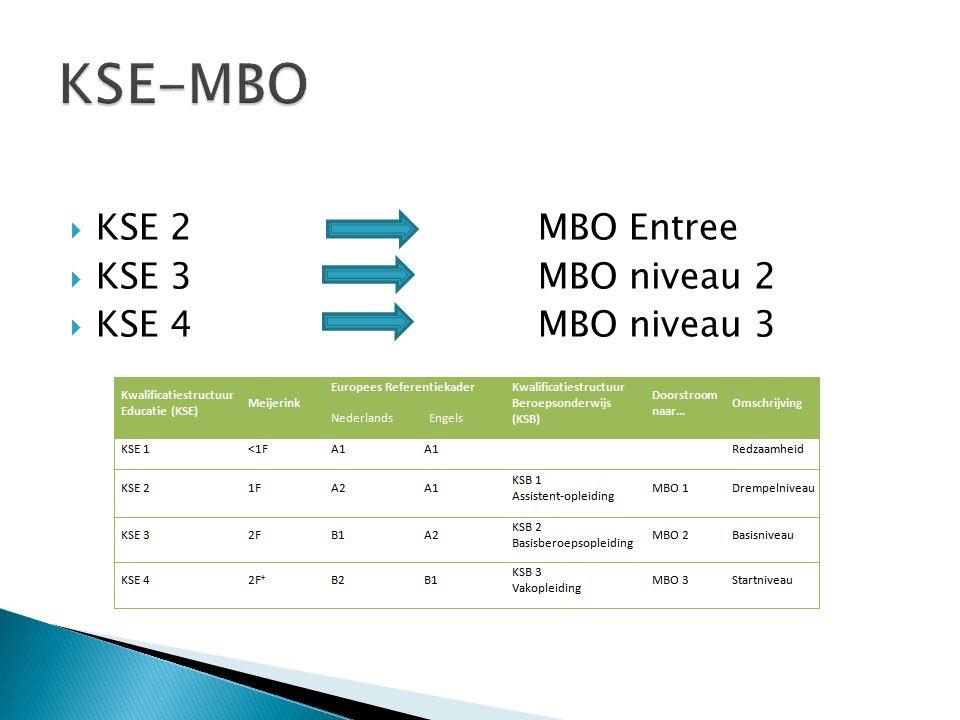  KSE 2 MBO Entree  KSE 3 MBO niveau 2  KSE 4MBO niveau 3